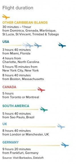 Barbados flight times